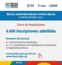 Convocatoria 2021 de Becas Itaipú-Becal cierra plazo de inscripción con 6609 postulantes