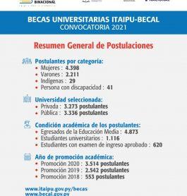 Postulantes del departamento Central lideran la lista de inscriptos para la Convocatoria 2021 de Becas ITAIPÚ-BECAL